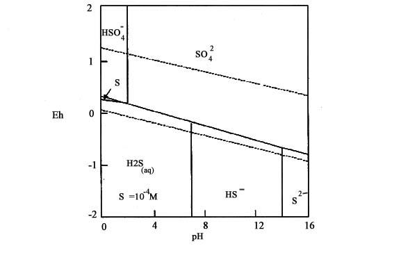 eh-ph diagram for the fe-s-h2o system  at 25 u00b0c  images